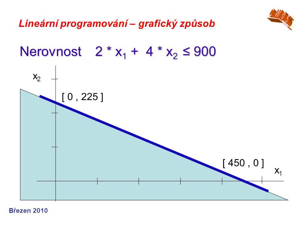 CW05 Lineární programování – grafický způsob. Nerovnost 2 * x1 + 4 * x2 ≤ 900. x1. x2. [ 0 , 225 ]